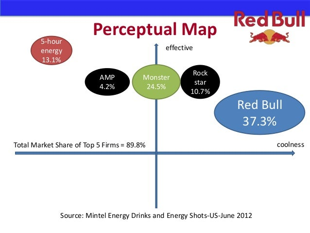 red bull perceptual maps Despite the credit crunch, red bull's future looks bright revolutionary marketing techniques created the red bull buzz coupled with controversial.
