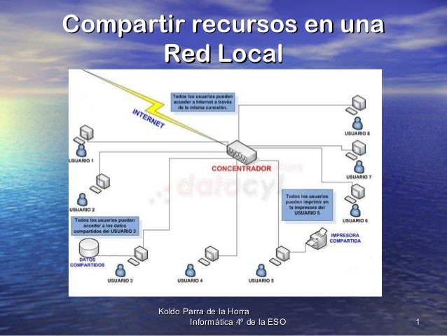 Compartir recursos en una Red Local  Koldo Parra de la Horra Informática 4º de la ESO  1