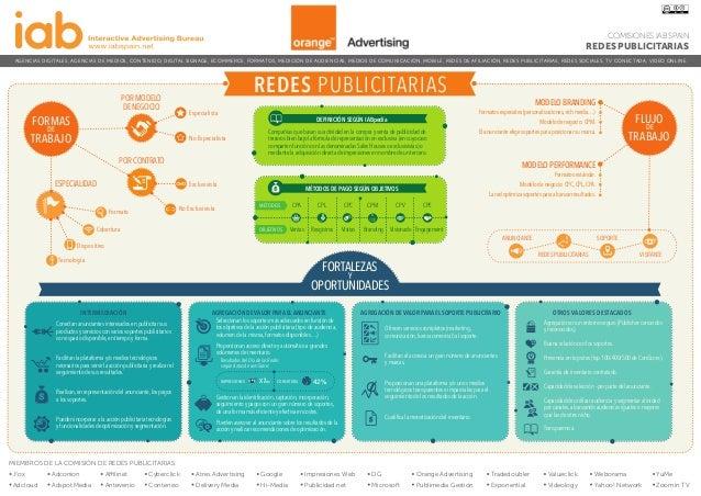 Infografía de Redes Publicitarias