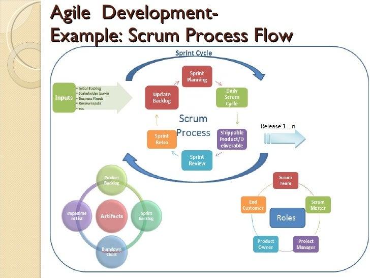 Steps Of Design Process Pdf