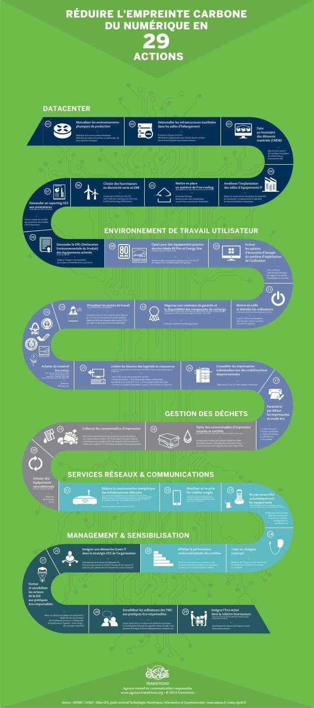 Reduire l'empreinte carbone du numérique en 29 actions transitions
