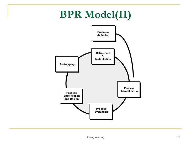 program reengineering Six sigma vs business process reengineering - international six sigma institute   bpr is process of streamlining the processes by challenging the each step of   your six sigma training program prepared by our consortium of renowned.