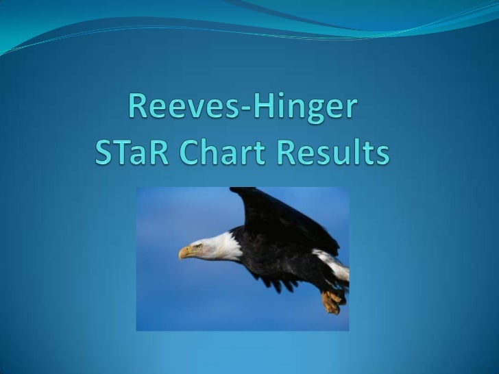 Reeves hinger s ta-r chart presentation