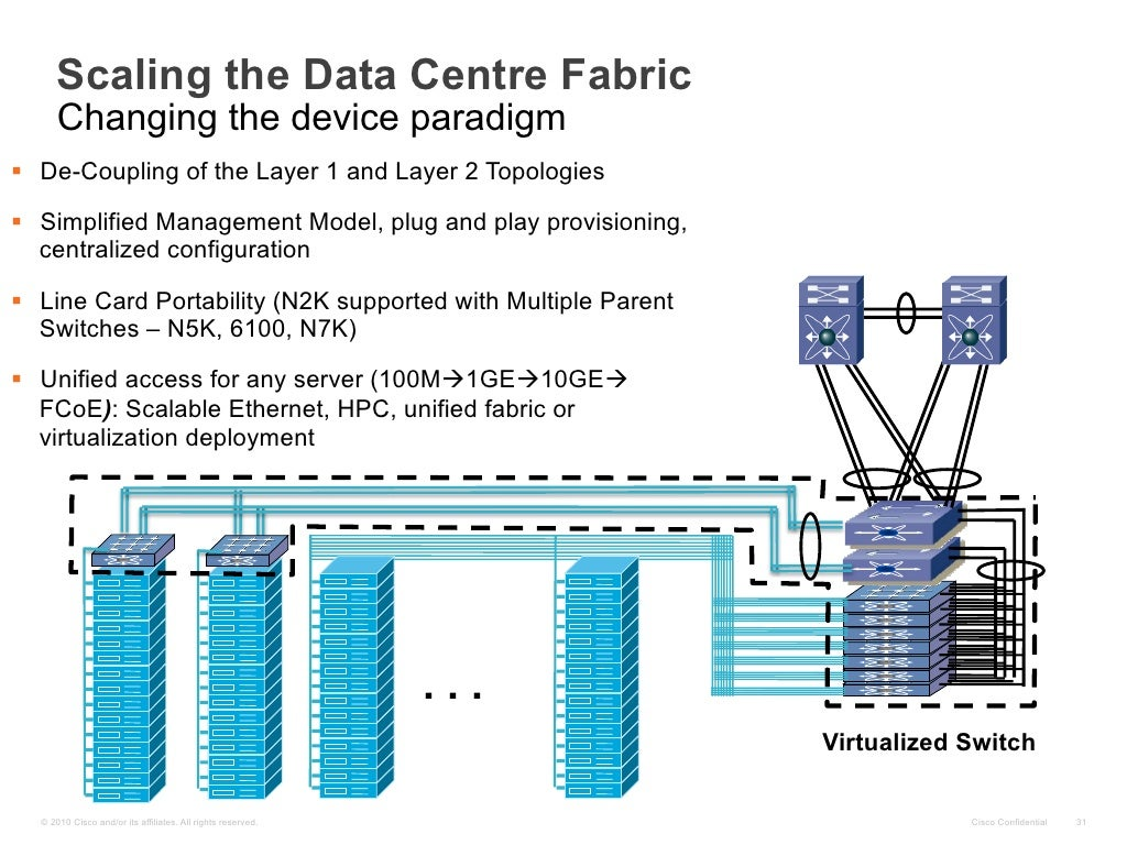 Scaling the data centre fabric for Define architect