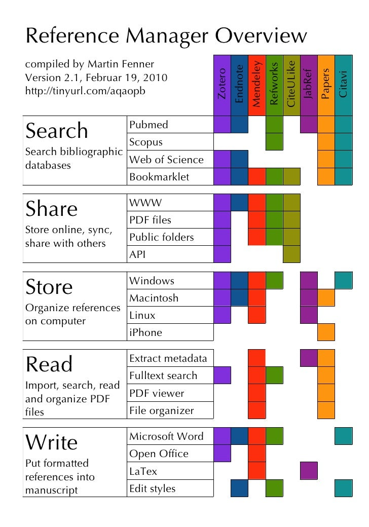 Reference Manager Overview compiled by Martin Fenner                                                                 Mende...
