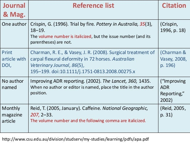 Bibliography of journal