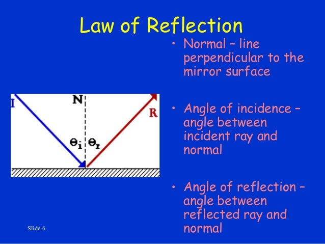 Line Reflection Reflection • Normal – Line