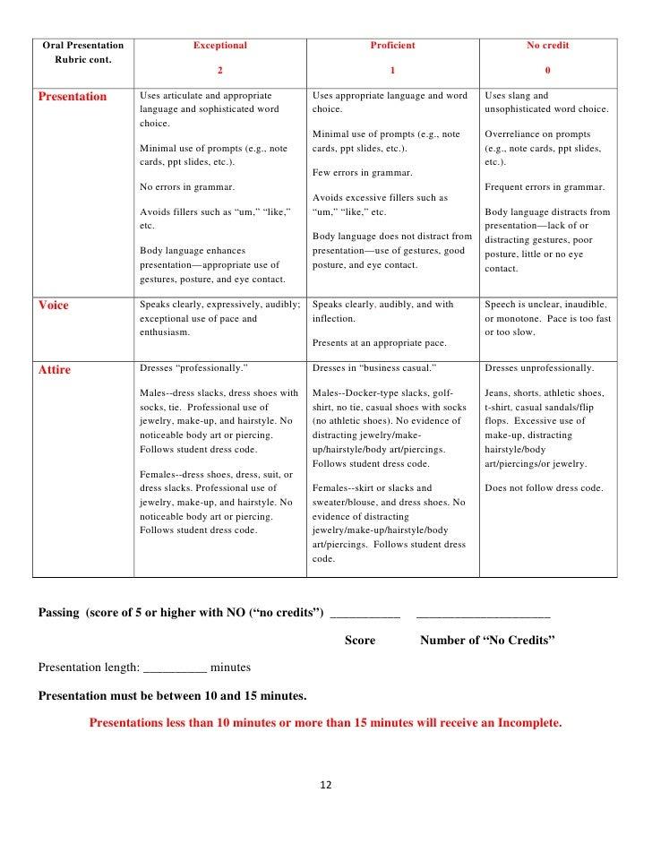 Personal reflection essay rubric