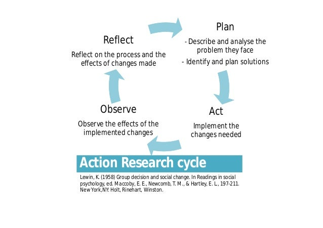 reflective action plan Using gibbs' reflective cycle can include the justification for and value of actions in the action plan (ie why you plan to do something.