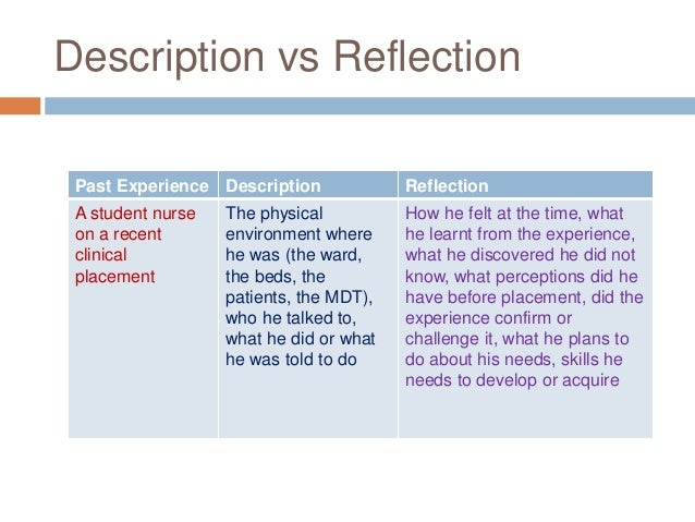 Reflective essay writing structure