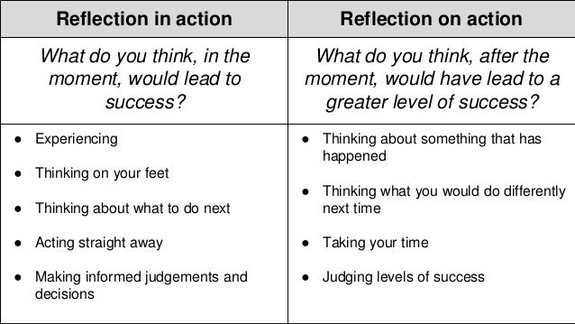 critical thinking and reflective practice in counselling Reflection: a key component to thinking critically critical reflective the instructor builds a better understanding of his/her own practice (cochran.