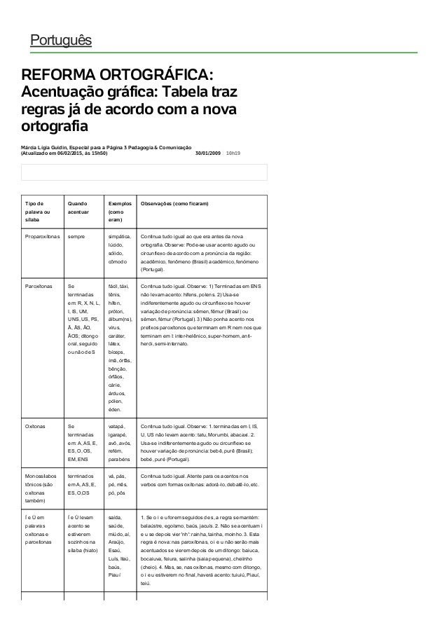 15/07/2015 REFORMAORTOGRÁFICA:Acentuaçãográfica:TabelatrazregrasjádeacordocomanovaortografiaEducaçãoUOL...
