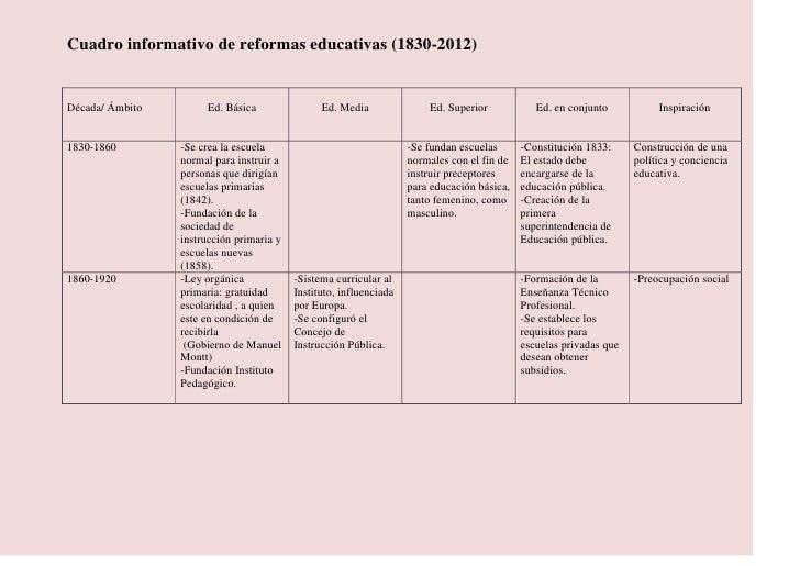 Cuadro informativo de reformas educativas (1830-2012)Década/ Ámbito        Ed. Básica                Ed. Media            ...