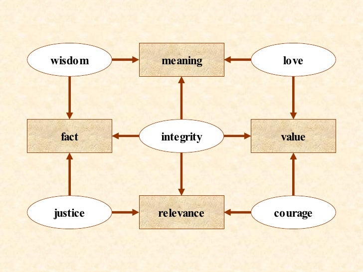 meaning fact value relevance integrity wisdom justice love courage