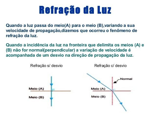 Refração da LuzQuando a luz passa do meio(A) para o meio (B),variando a suavelocidade de propagação,dizemos que ocorreu o ...
