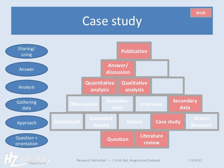Case study qualitative research