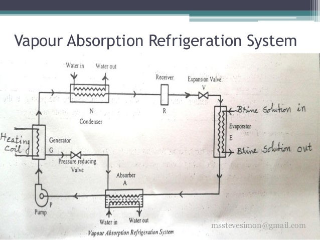 refrigeration diagram with Refrigeration 31792484 on Refrigeration 31792484 additionally Domestic Refrigerator Wiring additionally Wonderful Typical Home Electrical Wiring Diagram Marine Ac modation Air Conditioner Piping Diagram Hermawans Blog Refrigeration And additionally Two Stage Expansion System Trainer 3011059 further Heatpump.
