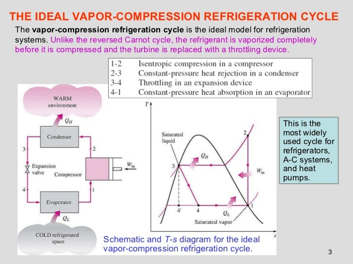 How Heat Pumps Work as well Refrigeration Cycle Diagram Thermodynamics as well Heat engines in addition 93445 Troubleshooting With Superheat Subcooling in addition Energy Recovery Units Whats Behind The Wheel. on basic refrigeration diagram