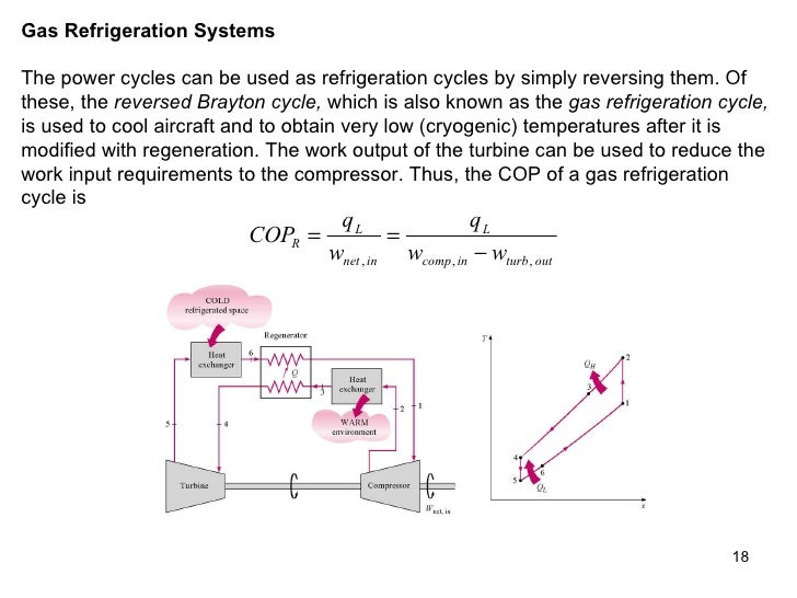 Gas Cycle Refrigeration System Gas Refrigeration Systems The