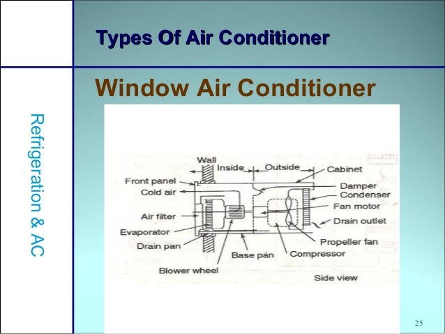 Fundamentals Solar Heat Exchangers together with Cabin Cooling Systems furthermore What You Should Know About Air Conditioning Capacity Part Three likewise Watch furthermore 744345 Ac Evaporator Replacment Dash Removal 1990 Gt 2. on evaporator coil