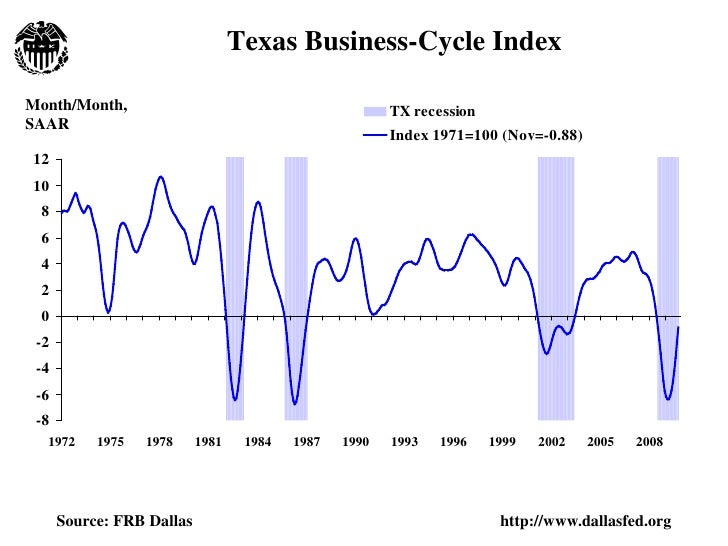 Texas Business-Cycle Index  Month/Month,                                            TX recession SAAR                     ...