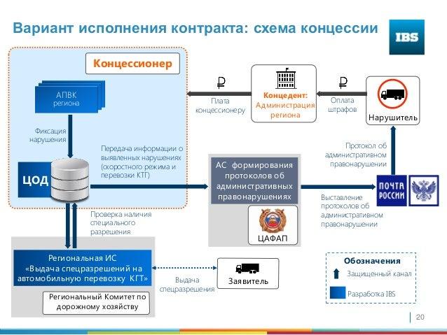 контракта: схема концессии