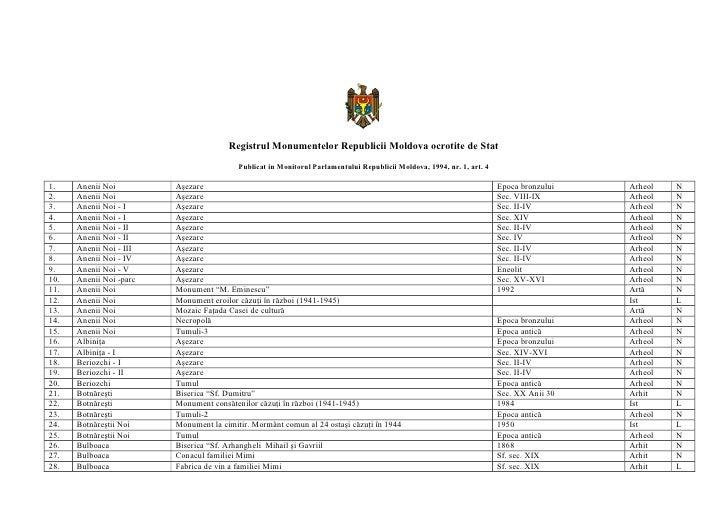 Registrul monumentelor republicii moldova ocrotite de stat