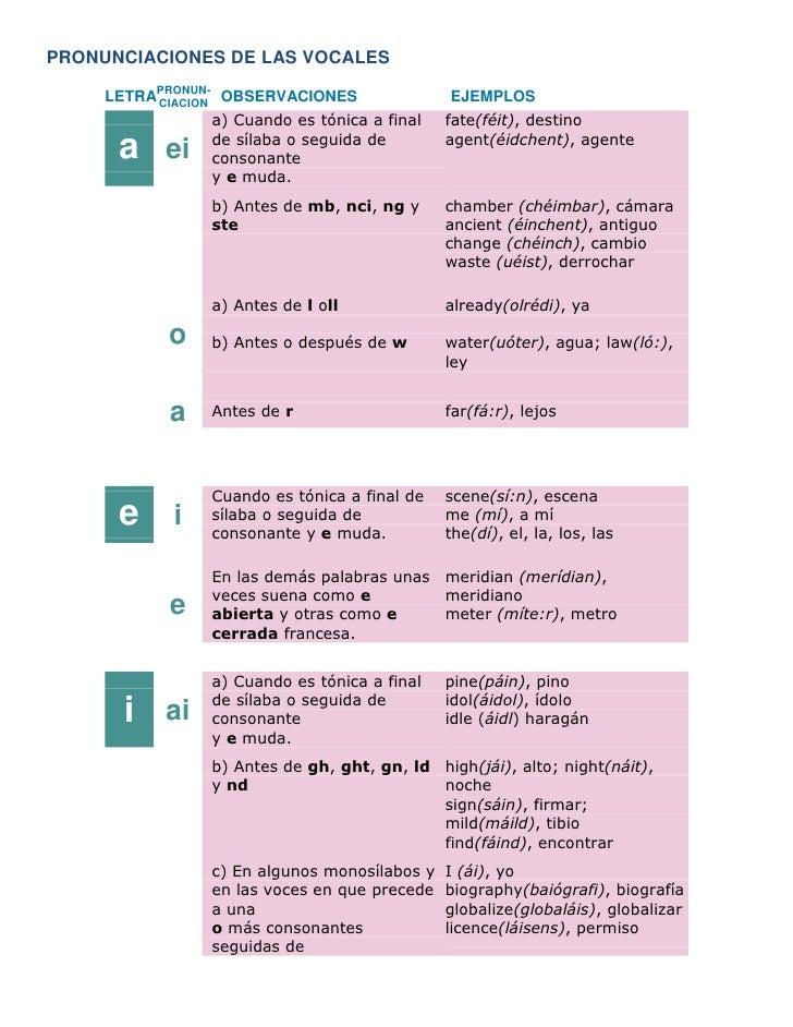 PRONUNCIACIONES DE LAS VOCALES<br />LETRAPRONUN-CIACIONOBSERVACIONESEJEMPLOS<br />aeia) Cuando es tónica a final de sílaba...