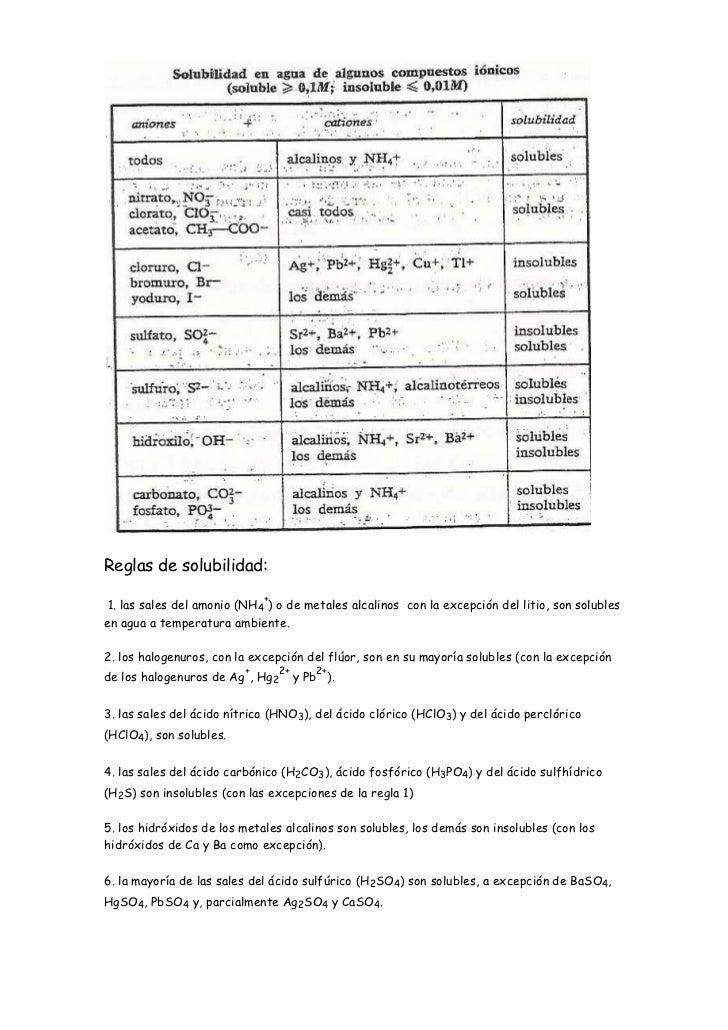 Reglas de solubilidad:                             + 1. las sales del amonio (NH4 ) o de metales alcalinos con la excepció...