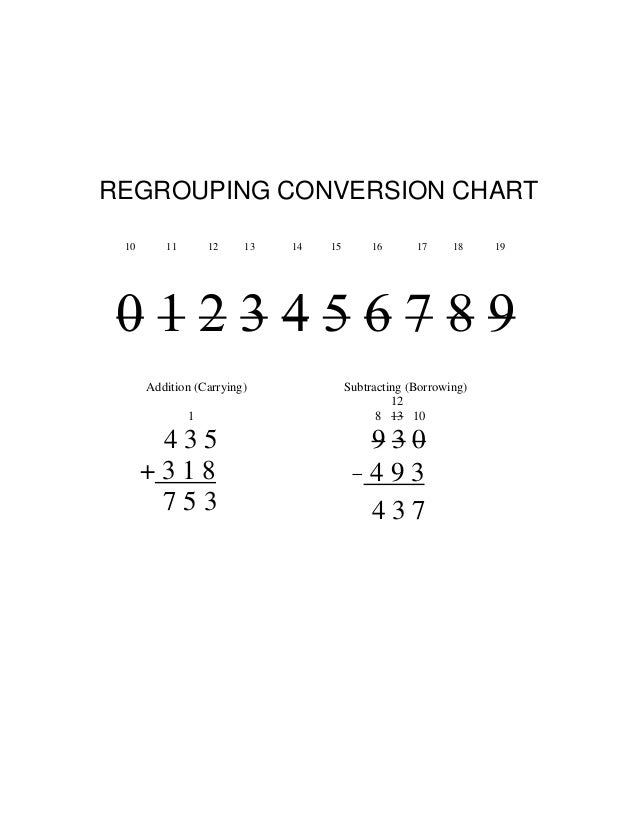 REGROUPING CONVERSION CHART 10 11 12 13 14 15 16 17 18 19 0 1 2 3 4 5 6 7 8 9 Addition (Carrying) 1 4 3 5 + 3 1 8 7 5 3 Su...