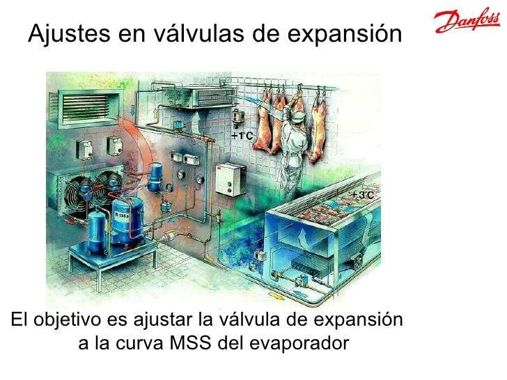 Ajustes en válvulas de expansiónEl objetivo es ajustar la válvula de expansión        a la curva MSS del evaporador