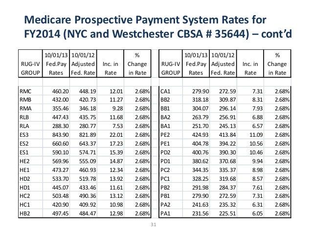 Aarp Medicare Supplement Advantage Plans Medicare