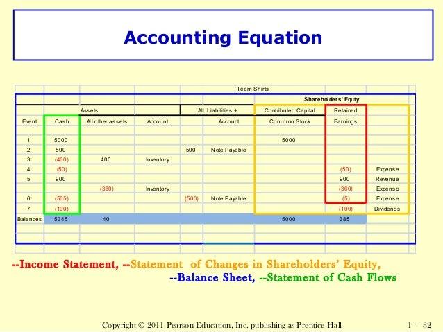 Accounting Equation Worksheet - Secretlinkbuilding