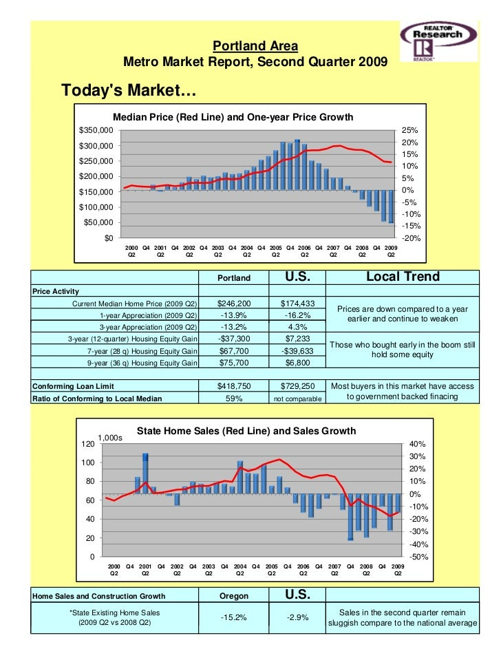 Portland Area                                 Metro Market Report, Second Quarter 2009          Today's Market…           ...