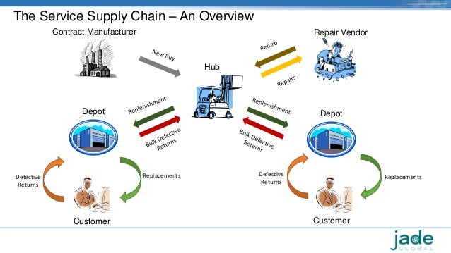 supply chain overview Manhattan's extended enterprise offers visibility, control, and collaboration in those vital areas of your supply chain that lie outside the four walls.