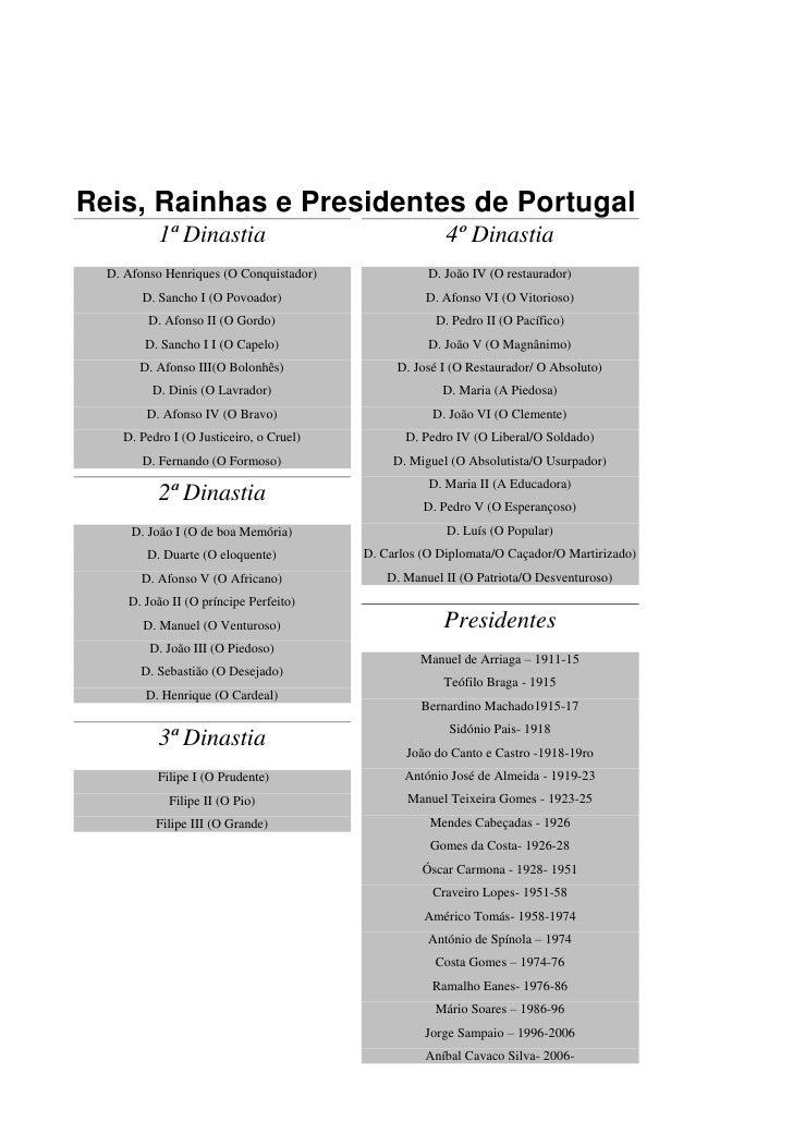 Reis, Rainhas e Presidentes de Portugal           1ª Dinastia                                  4º Dinastia   D. Afonso Hen...