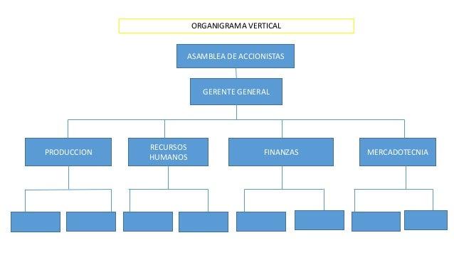 ORGANIGRAMA VERTICAL  ASAMBLEA DE ACCIONISTAS  GERENTE GENERAL  PRODUCCION  RECURSOS  HUMANOS  FINANZAS MERCADOTECNIA