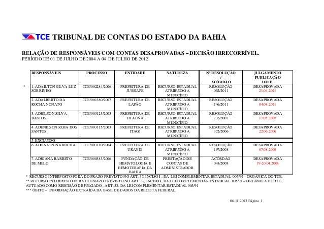 TCE TRIBUNAL DE CONTAS DO ESTADO DA BAHIA RELAÇÃO DE RESPONSÁVEIS COM CONTAS DESAPROVADAS – DECISÃO IRRECORRÍVEL. PERÍODO ...