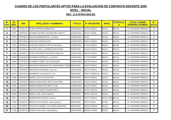 RELACIÓN FINAL APTOS PRUEBA 15 FEB - UGEL 05
