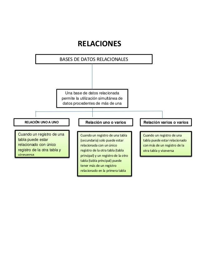 RELACIONES BASES DE DATOS RELACIONALES Una base de datos relacionada permite la utilización simultánea de datos procedente...