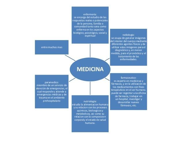 enfermeria: se encarga del estudio de las respuestas reales o potenciales de la persona, familia o comunidad tanto sana co...