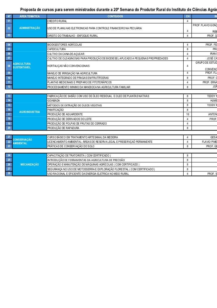 Proposta de cursos para serem ministrados durante a 20ª Semana do Produtor Rural do Instituto de Ciências Agrárias da UFMG...