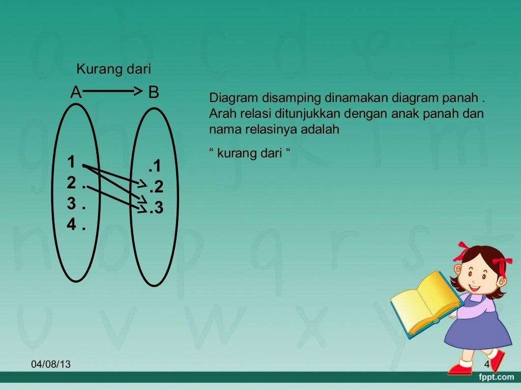 Giat belajar matematika materi relasi kelas 8 3 gambarkan noktah noktah pasangan berurutan tersebut pada bidang cartesius kemudian hubungkan noktah noktah itu dengan garis lurus ccuart Images
