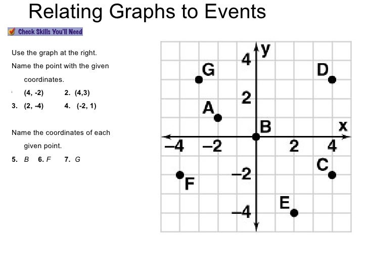 Relating Graphs to Events ALGEBRA 1  LESSON 5-1 <ul><li>Use the graph at the right. </li></ul><ul><li>Name the point with ...