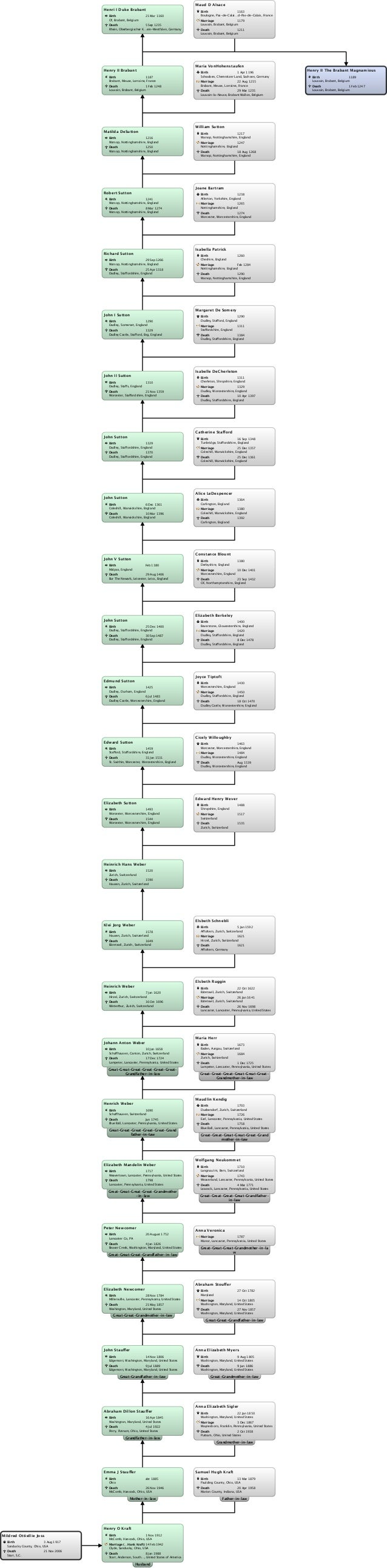 Relationship chart mildred ottiellie joss:henry ii the brabant magnamious