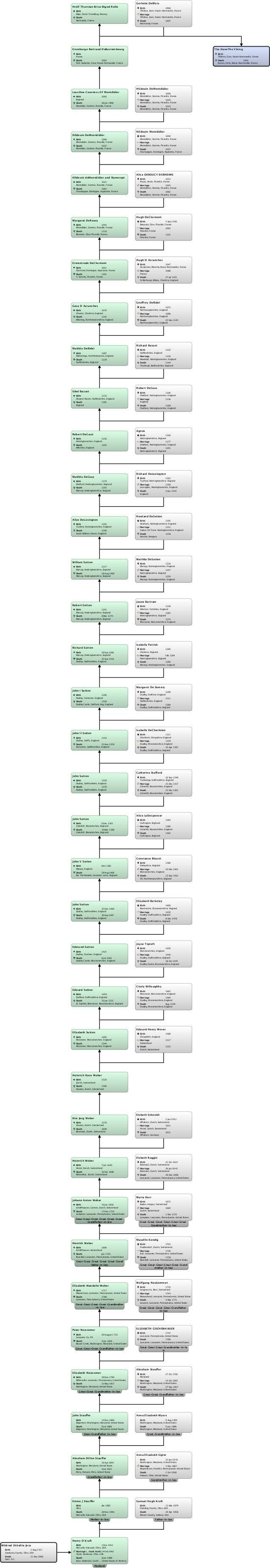 Relationship chart mildred ottiellie joss:the dane the viking