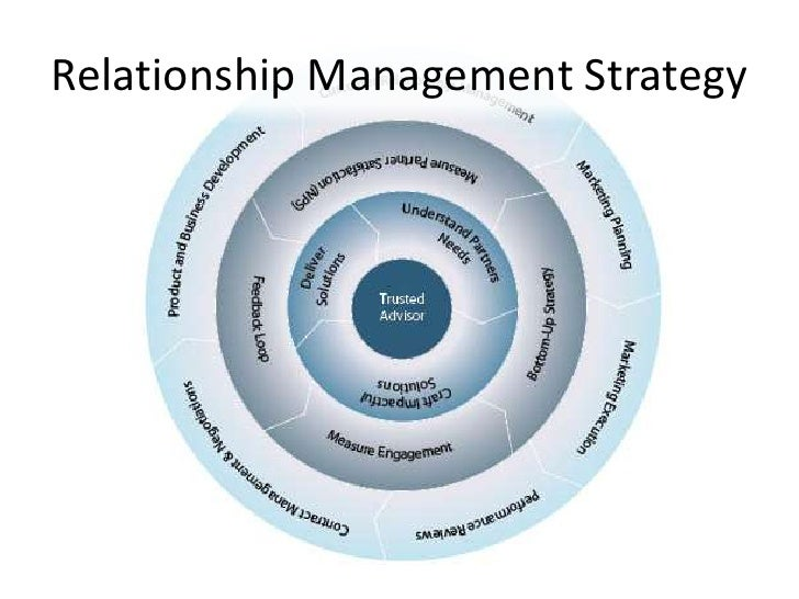 introduction to relationship marketing theory
