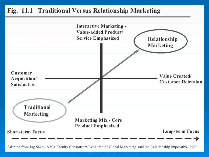 relationship marketing videos for professors