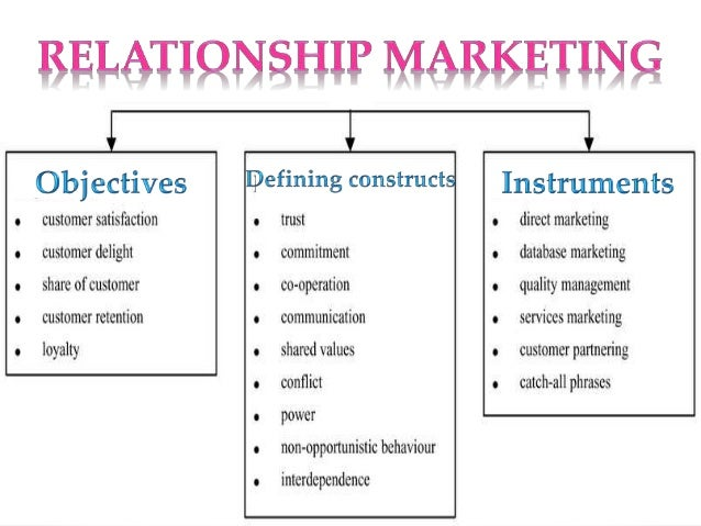 direct marketing and customer relationship