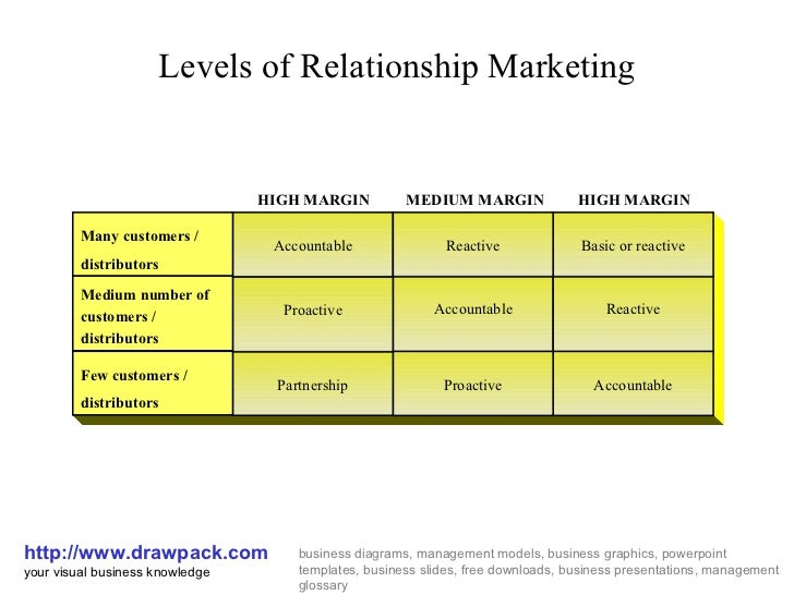 an essay on relationship marketing